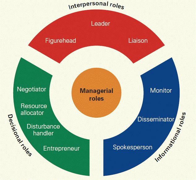 Managerial Roles: Interpersonal, Decisional, Informational. Ashley Prisant